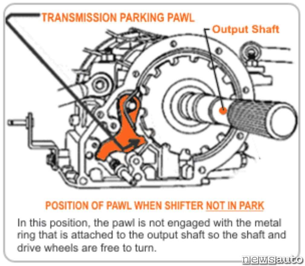 """Perno libero quando la leva non è in posizione """"P"""" la ruota calettata sulla trasmissione è libera e l'auto può spostarsi"""