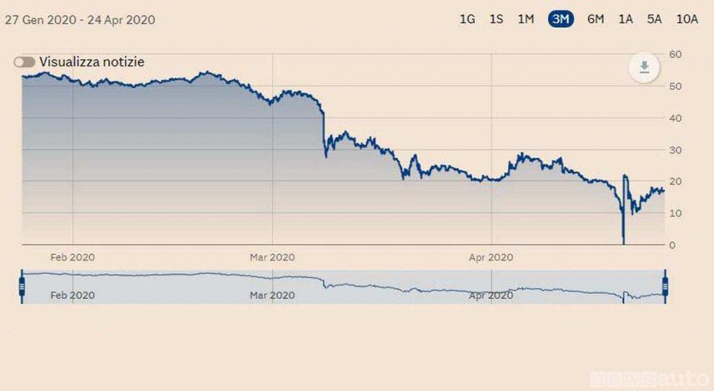Andamento del prezzo del petrolio (W.T.I.) da gennaio ad aprile 2020