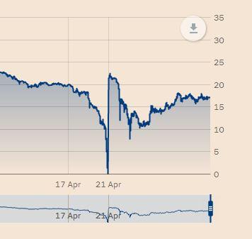 Grafico prezzo del petrolio a zero e poi negativo,  in risalita dopo il calo