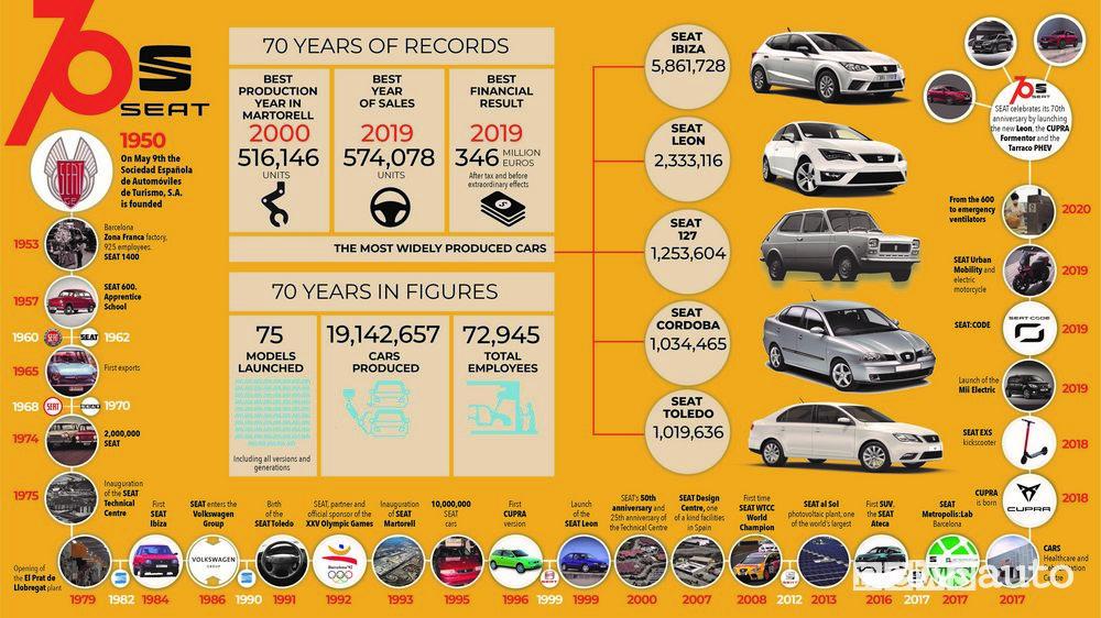 Modelli Seat 70 anni di storia e record
