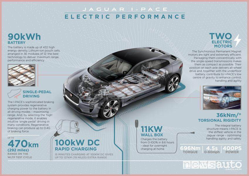Specifiche tecniche Jaguar I-Pace 2021