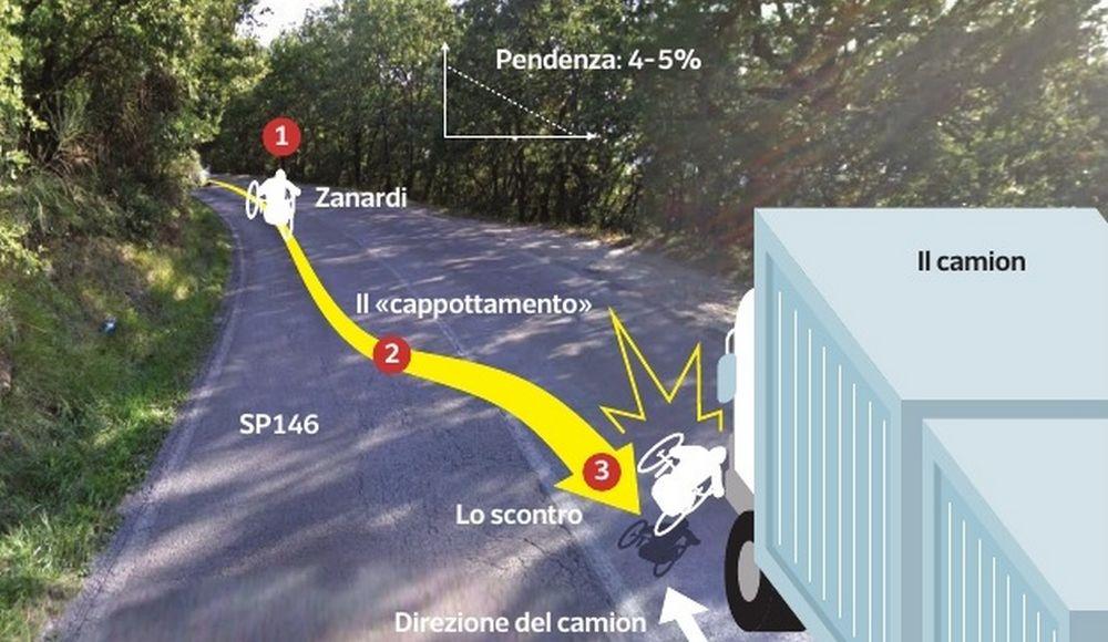 Ricostruzione dell'incidente di Alex Zanardi contro il camion