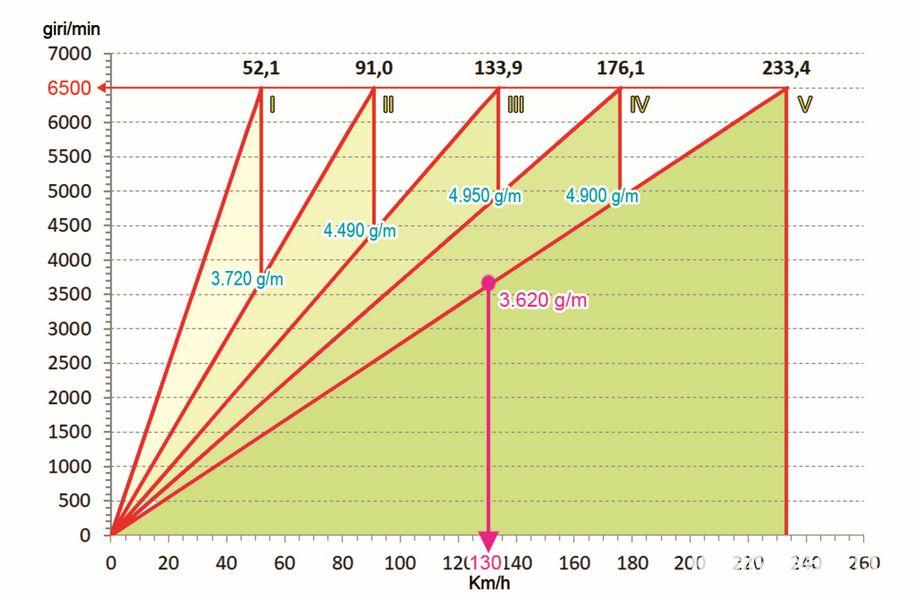 Grafico giri minuto vs velocità del cambio 5 marce Fiat