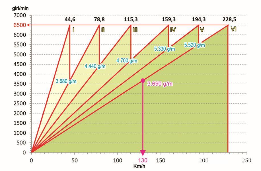 Grafico giri minuto vs velocità del cambio 6 marce montato sulla Fiat 500 e Abarth 500