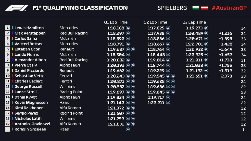 Griglia di partenza, qualifiche Gp Stiria F1 2020