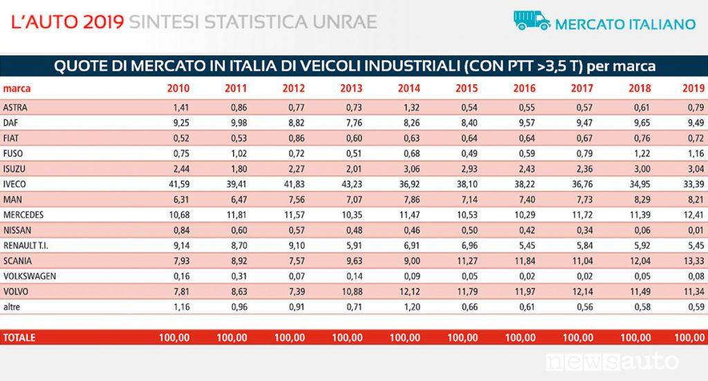 Statistiche UNRAE Veicoli Industriali PTT sopra le 3,5 t Mercato Italia, 2010-2019