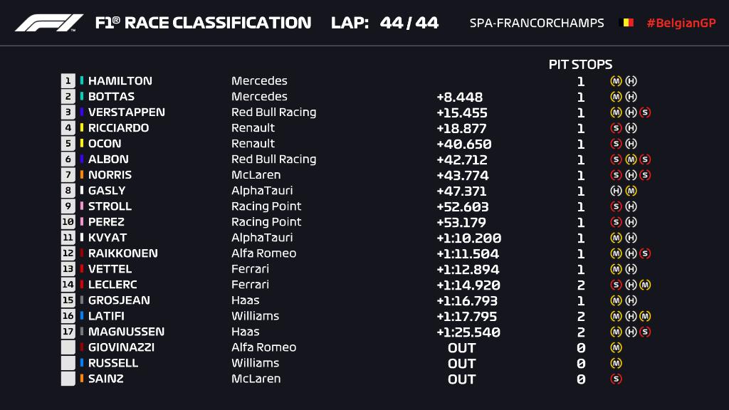 Ordine d'arrivo, classifica finale del Gp Belgio F1 2020