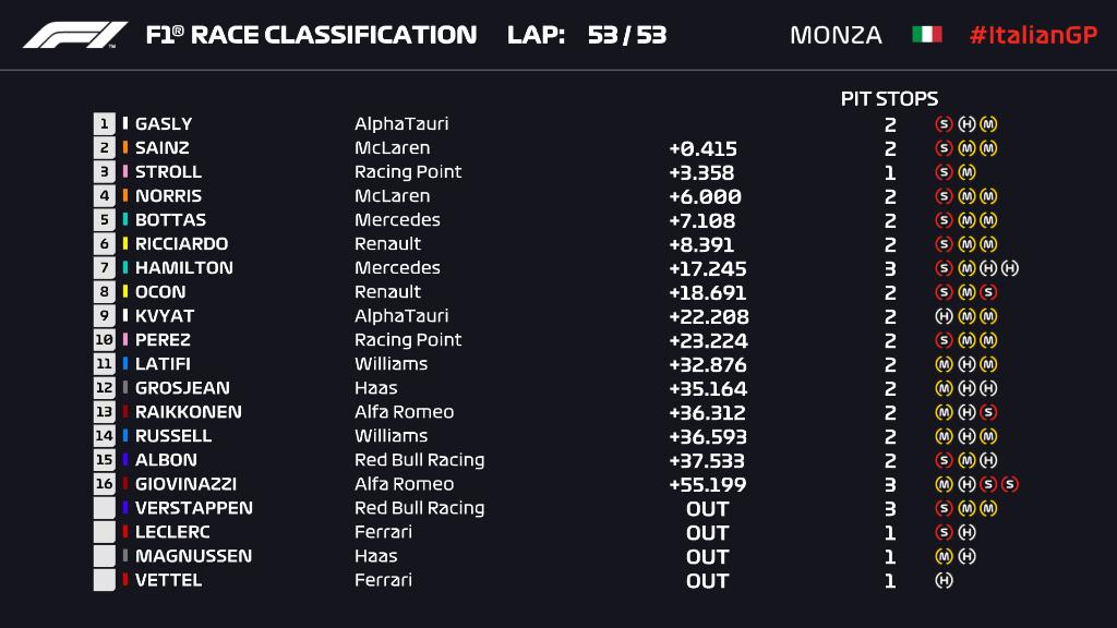 Ordine d'arrivo, classifica finale del Gp Italia a Monza F1 2020