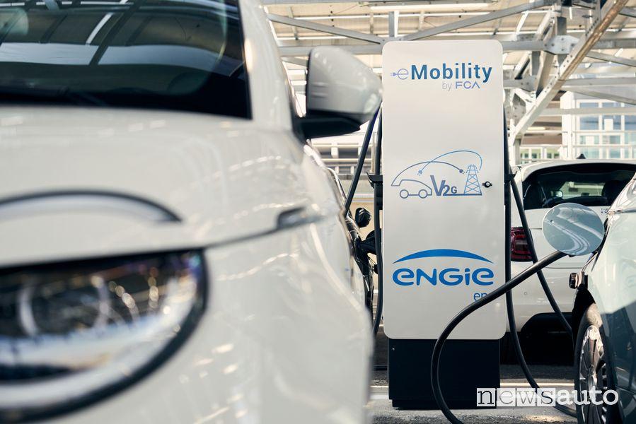 Tecnologia V2G auto elettriche Vehicle to grid