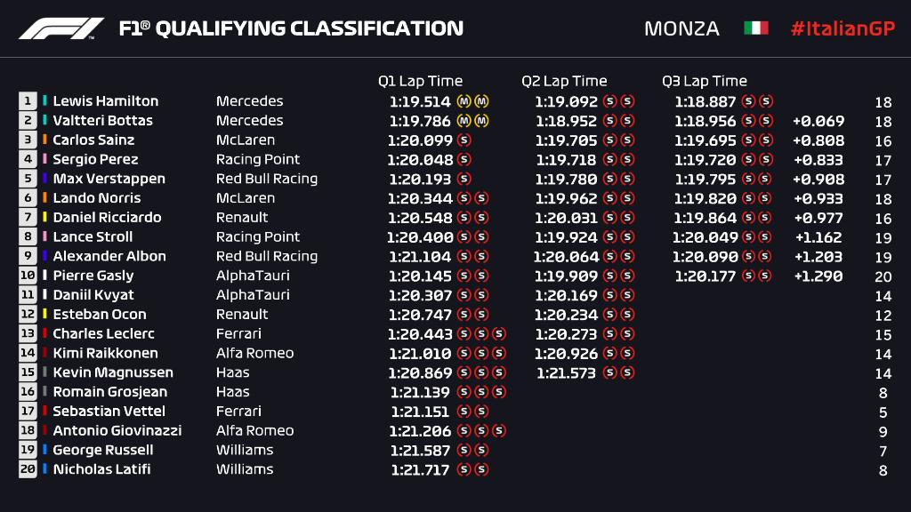 Griglia di partenza, qualifiche Gp Italia F1 2020