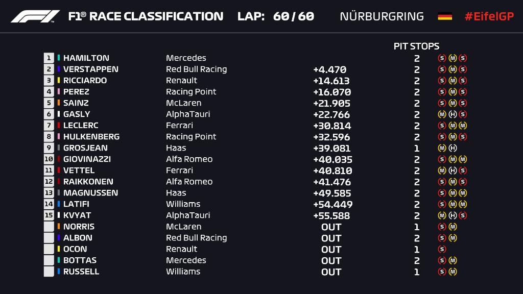 Ordine d'arrivo, classifica finale del Gp Eifel al Nurburgring F1 2020