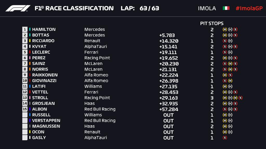 Ordine d'arrivo, classifica finale del Gp Emilia Romagna Imola F1 2020