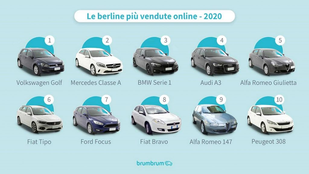 Classifica berline usate più vendute online nel 2020