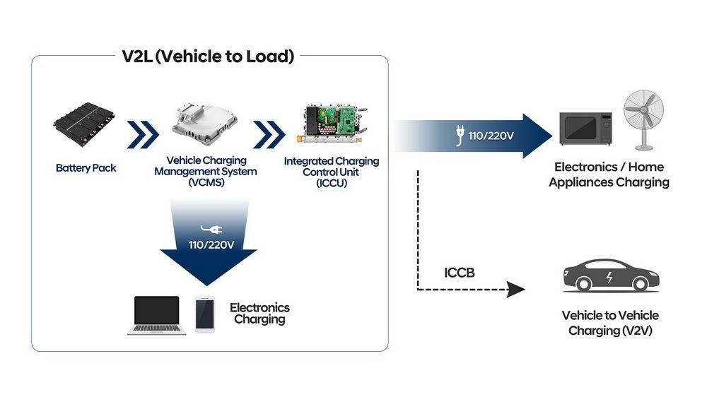 Funzione vehicle-to-load (V2L) auto elettriche Hyundai e Kia