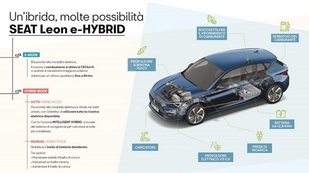 Seat Leon ibrida plug-in PHEV, caratteristiche trazione