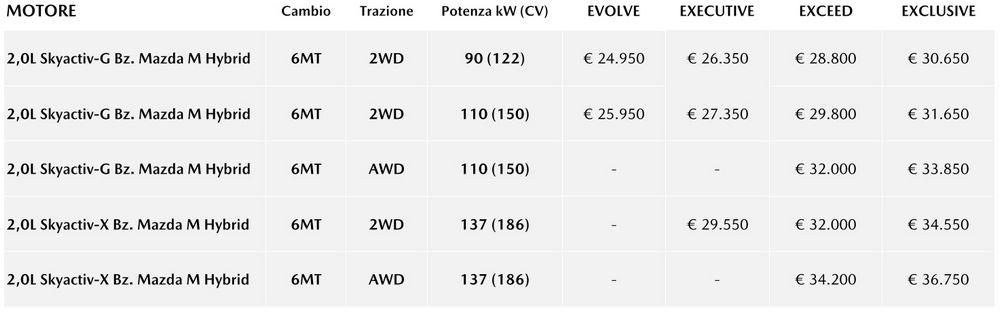Listino prezzi Mazda CX-30 allestimenti Evolve, Executive, Exceed e Exclusive