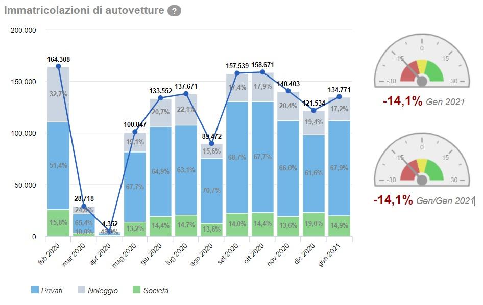 Dati vendite mercato auto a gennaio 2021