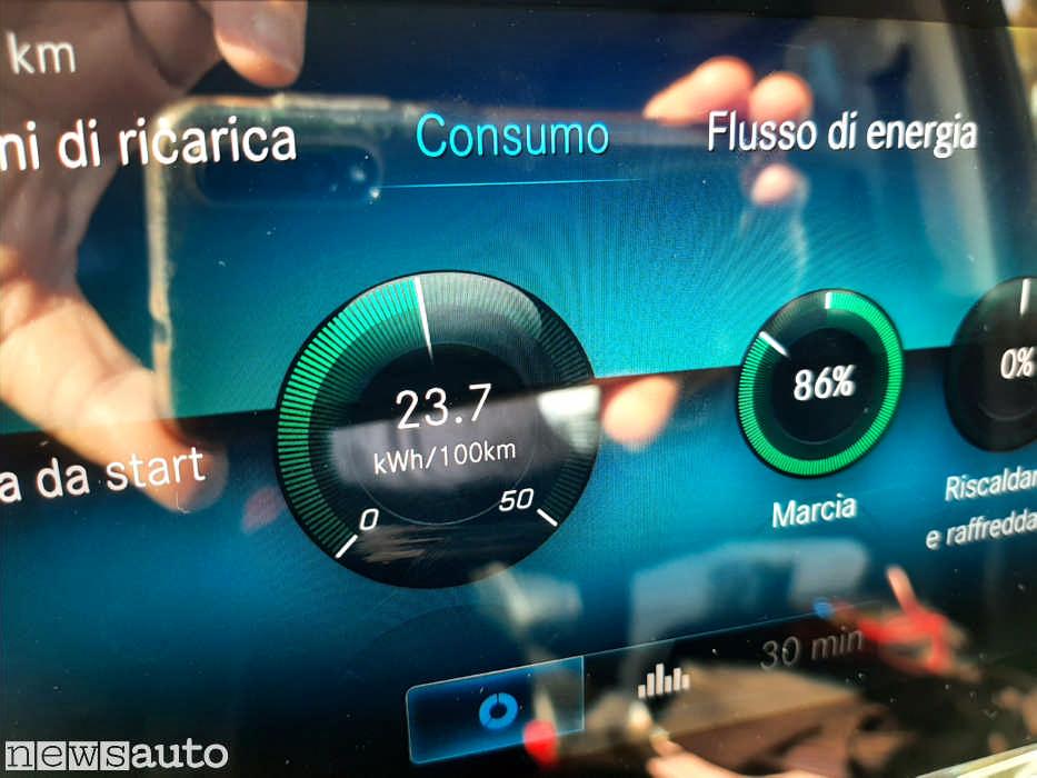 Il sistema MBUX di Mercedes ha integrato il rilevamento dei consumi anche dell'elettrico