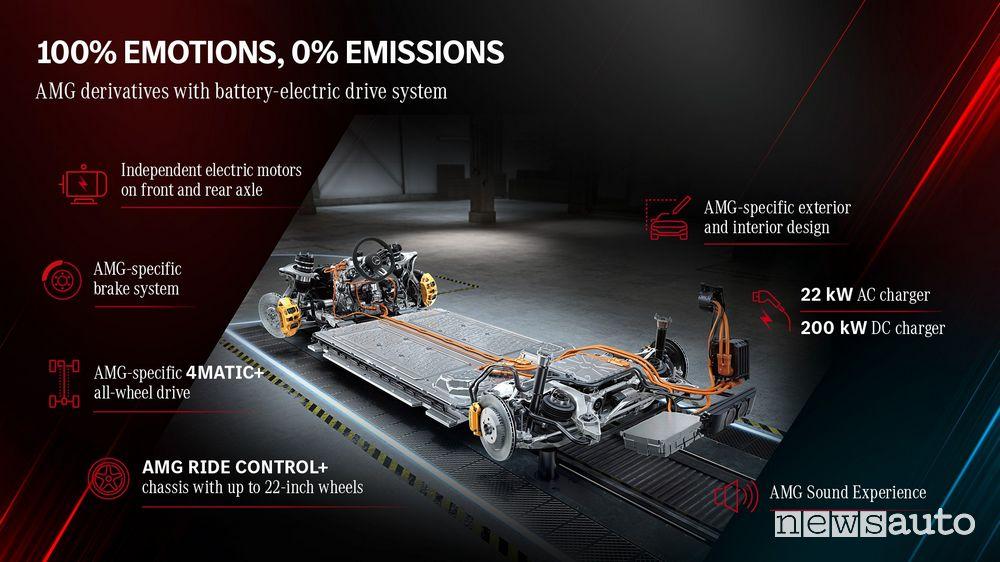 Prestazioni auto elettriche sportive Mercedes-AMG E Performance