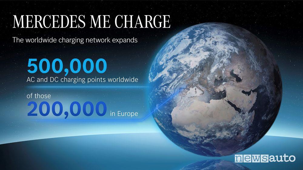 Mercedes me Charge può contare su 200.000 punti di ricarica in Europa
