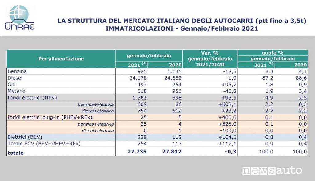 UNRAE Mercato veicoli commerciali marzo 2021 tabella immatricolazioni per alimentazione benzina, diesel, Gpl, Metano e Ibridi elettrici