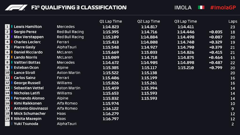 Griglia di partenza, qualifiche Gp Emilia Romagna ad Imola F1 2021