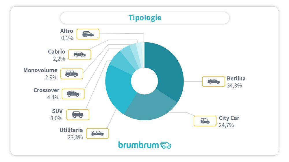 Dati su percentuali sui segmenti più diffusi tra le vendite di auto elettriche usate