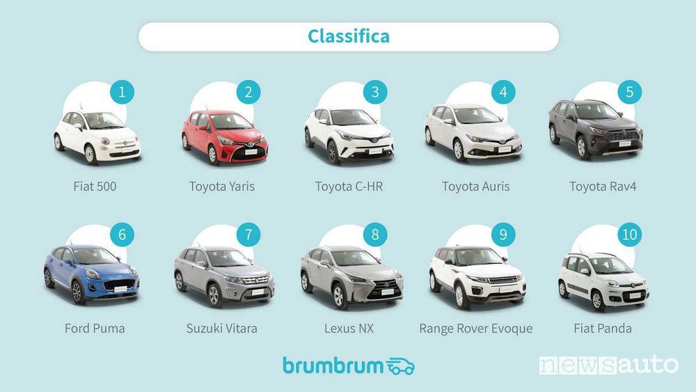 Classifica auto ibride usate più vendute on line nel 2021