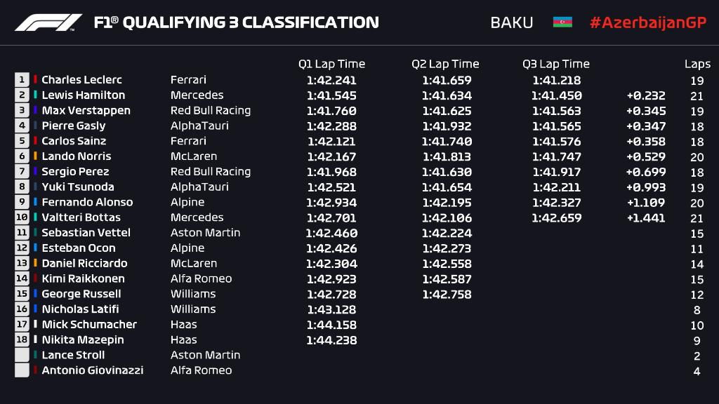 Qualifiche F1 Gp Azerbaigian 2021, GRIGLIA DI PARTENZA