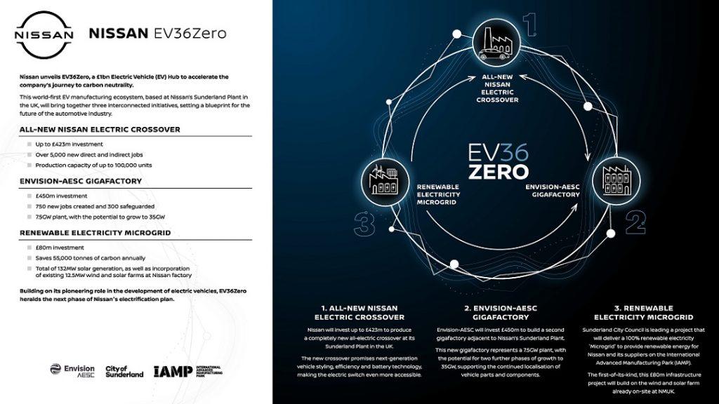 Nuove auto elettriche Nissan EV36Zero