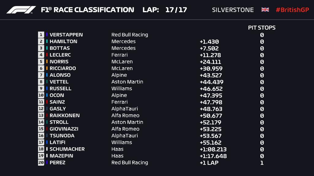 Qualifica Sprint GP Gran Bretagna 2021, la griglia di partenza
