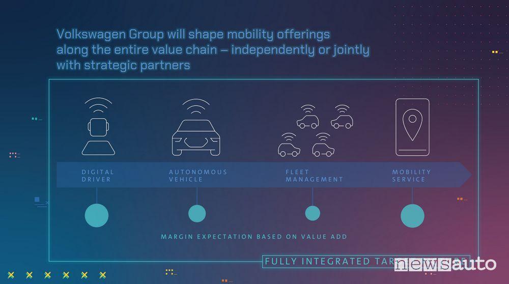 Volkswagen New Auto strategia auto elettriche