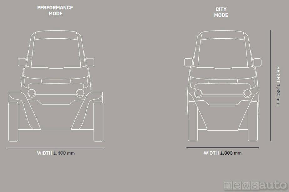 Le misure della larghezza variabile della City Transformer