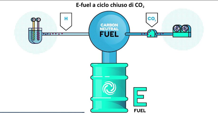 Carburanti sintetici e-fuel a ciclo chiuso, spiegazione cosa sono