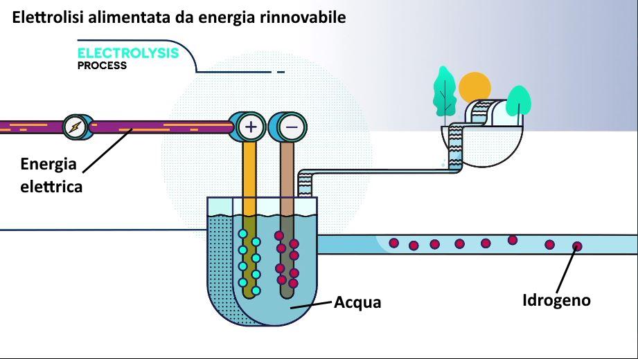 Elettrolisi da energia rinnovabile come funziona